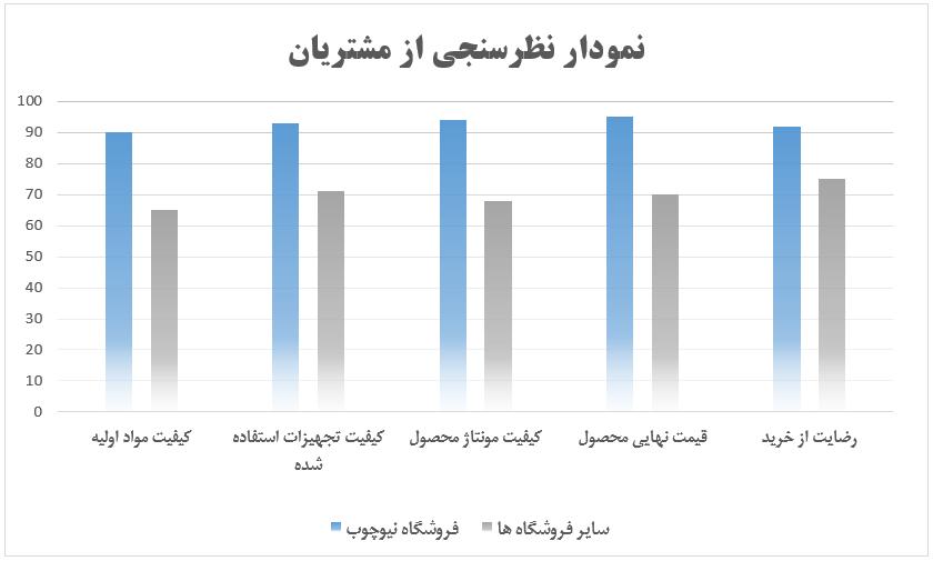 نمودار نظرسنجی از مشتریان